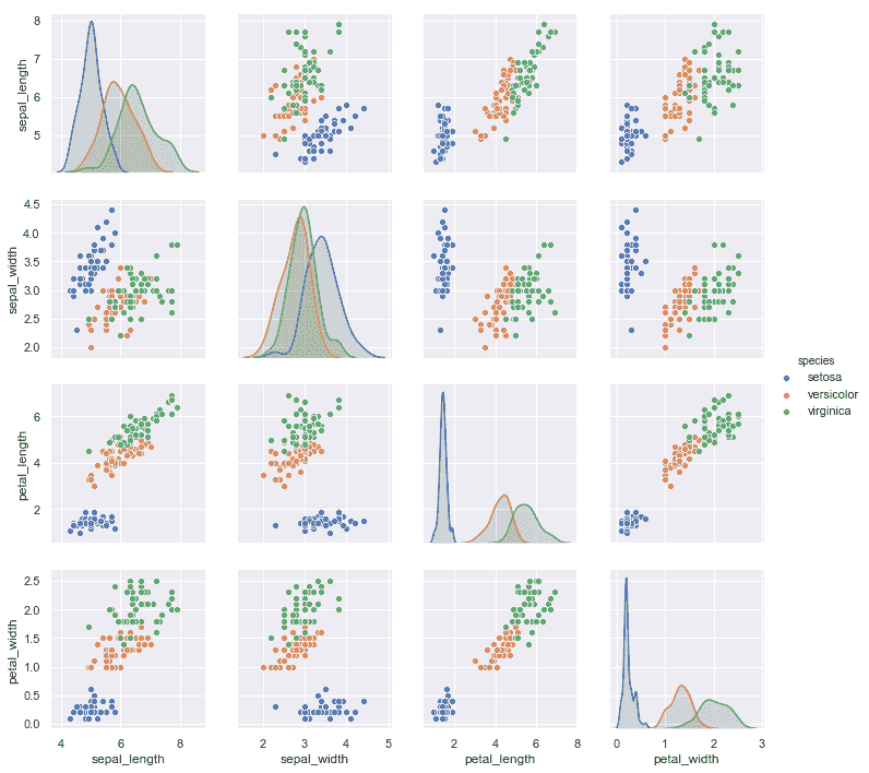 http://seaborn.pydata.org/_images/introduction_29_0.png